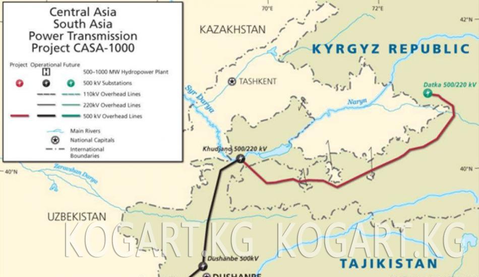 Тажикстанда CASA-1000 долбоору ишке киргизилди